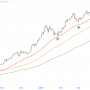 Bitcoin daalt 10.000 dollar in 5 dagen: einde bull markt of tijdelijke correctie?