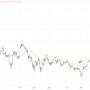 Bitcoin analyse: daling op korte termijn, 1 miljoen dollar op lange termijn aldus Dave the Wave