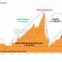 Bitcoin miners hebben vertrouwen in toekomst, bezitten nu 14 duizend BTC